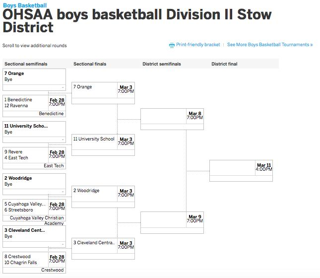 OHSAA boys basketball postseason: Find printable brackets ...